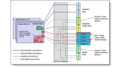 Модуль расширения IBM Flex System Chassis Management Module